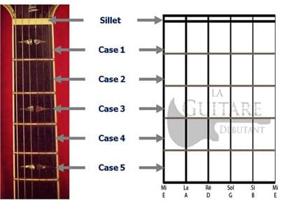 diagramme d'accord frettes cases guitare