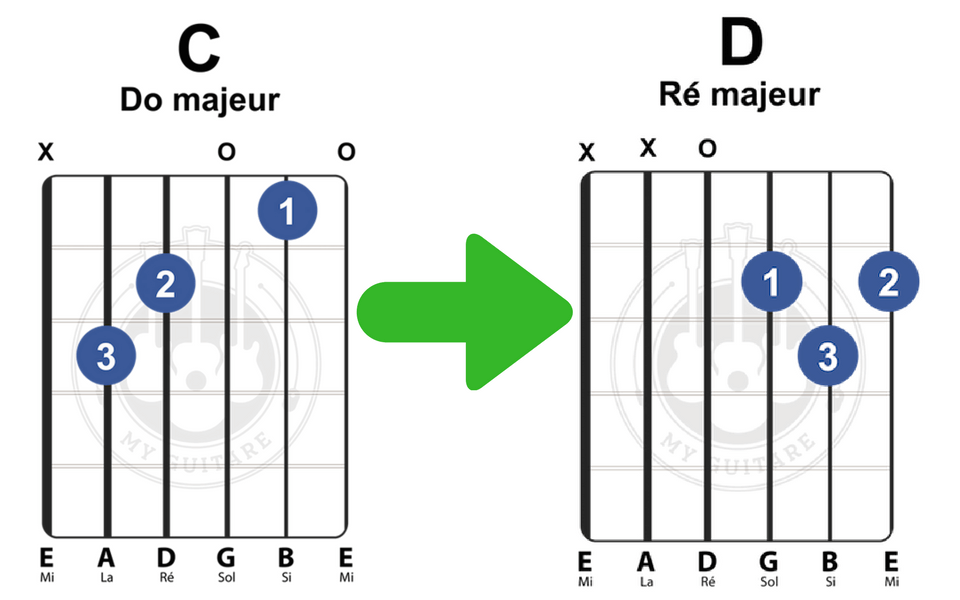 comment changer d'accord à la guitare