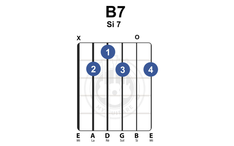 comment lire un diagramme d'accord à la guitare