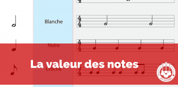 La valeur des notes à la guitare